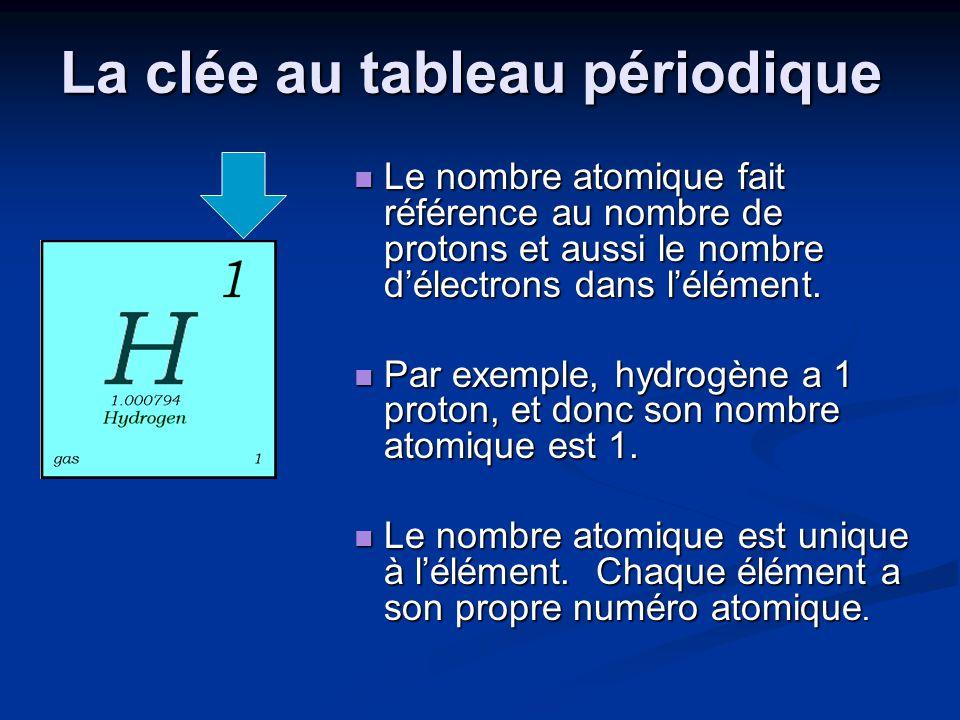 La clée au tableau périodique Le nombre atomique fait référence au nombre de protons et aussi le nombre délectrons dans lélément. Par exemple, hydrogè