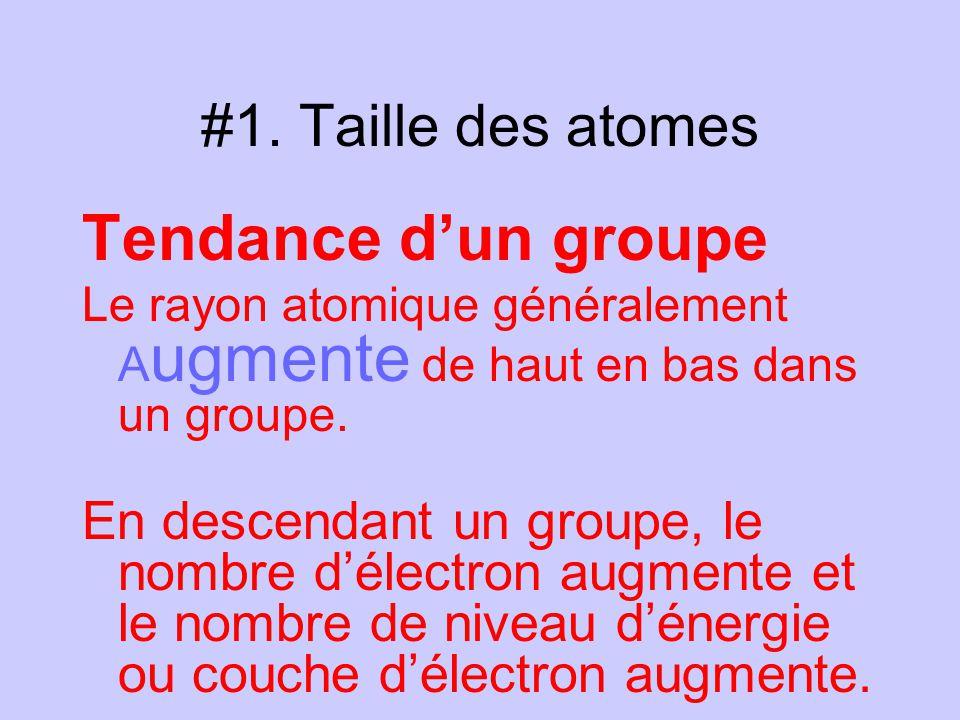 #1. Taille des atomes Tendance dun groupe Le rayon atomique généralement A ugmente de haut en bas dans un groupe. En descendant un groupe, le nombre d