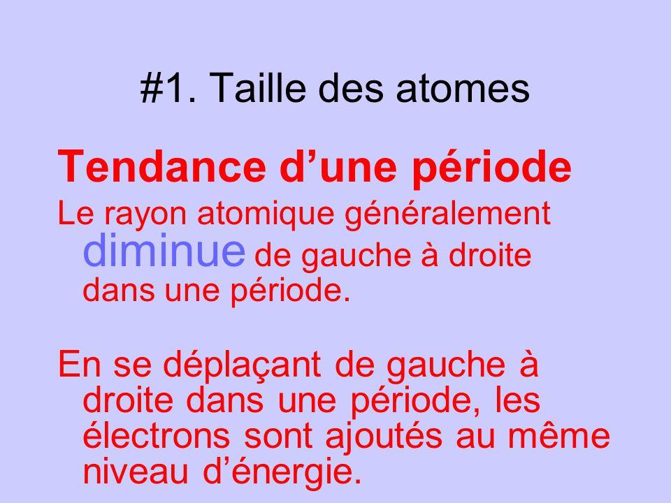 #1.Taille des atomes Tendance dune période Les protons sont aussi ajoutés au noyau.