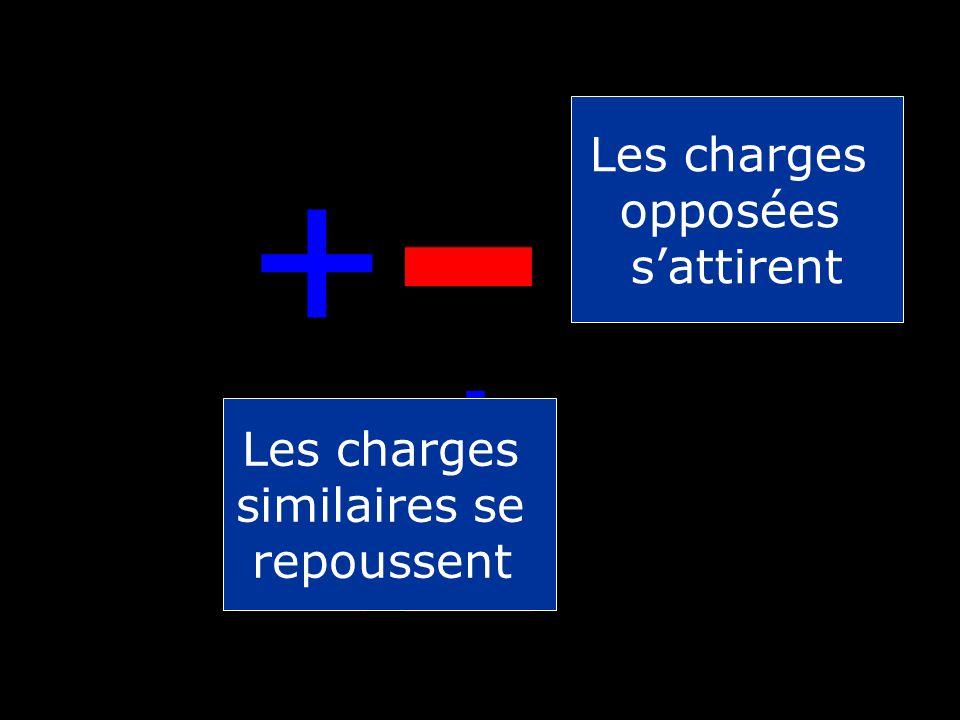 Deux objets possédant des charges vont Deux objets possédant des charges vont opposées sattirer se repousser (repel)similaires