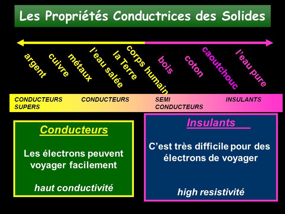 Le principe de la conservation de charge Les électrons ne peuvent pas êtres crées ni détruits.