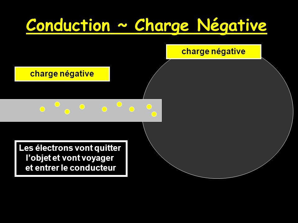 Charger des objets par CONDUCTION (contacte) Si un objet qui est déjà chargé TOUCHE un conducteur, les électrons seront transférées entre les deux objets.