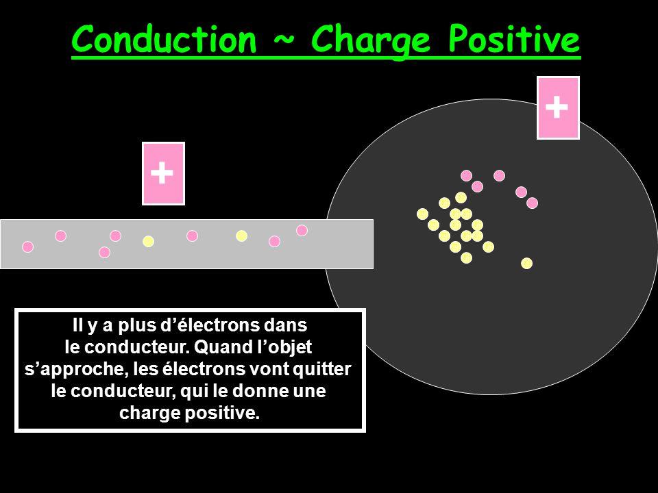 Conduction ~ Charge Négative charge négative Les électrons vont quitter lobjet et vont voyager et entrer le conducteur charge négative