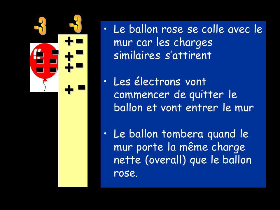 Les électrons dans le ballon sont attirées aux protons dans le mur.