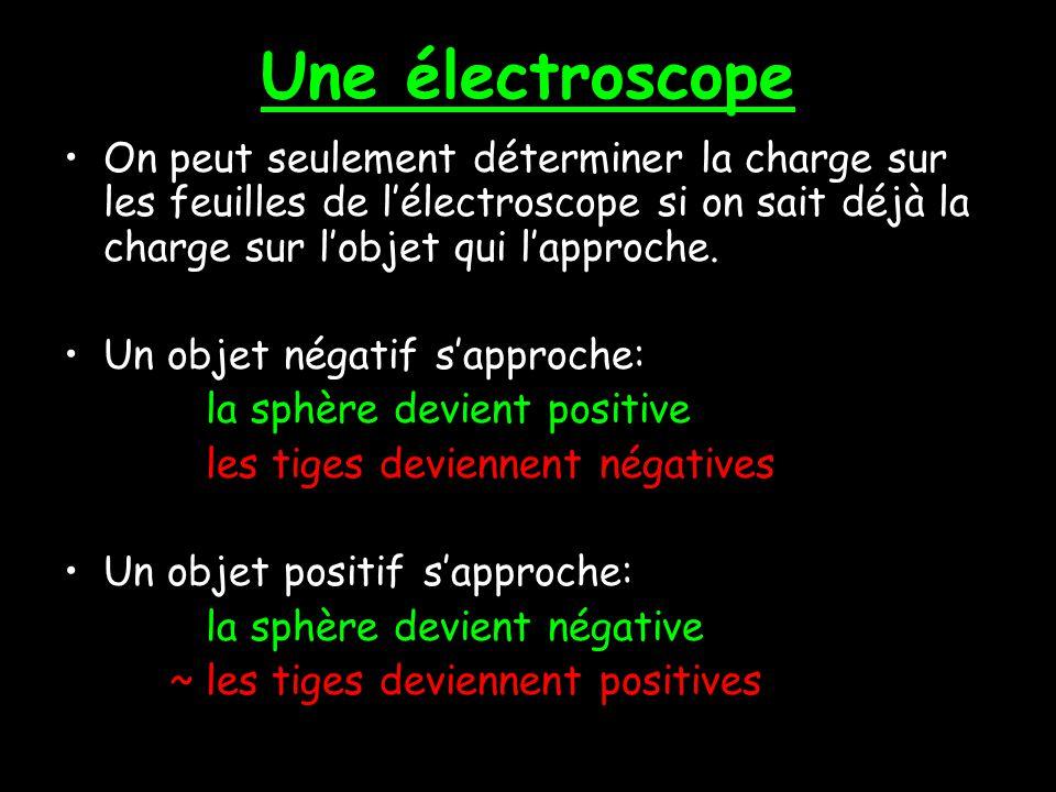 Décrivons ce qui arrive… Une objet chargée négativement sapproche Les électrons sont repoussées alors ils voyagent au fond.