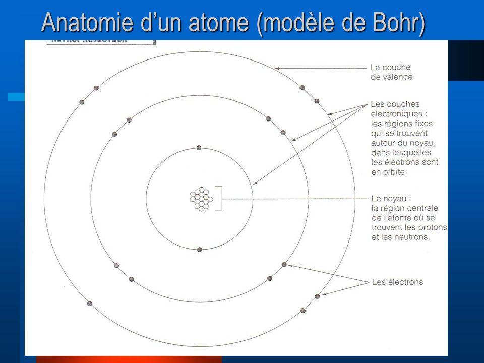 Anatomie dun atome (modèle de Bohr)