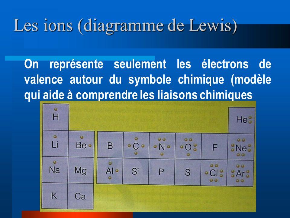 Les ions (diagramme de Lewis) On représente seulement les électrons de valence autour du symbole chimique (modèle qui aide à comprendre les liaisons chimiques