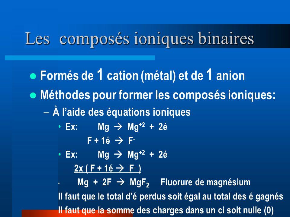 Les composés ioniques binaires Formés de 1 cation (métal) et de 1 anion Méthodes pour former les composés ioniques: – À laide des équations ioniques Ex: Mg Mg +2 + 2é F + 1é F - Ex: Mg Mg +2 + 2é 2x ( F + 1é F - ) Mg + 2F MgF 2 Fluorure de magnésium Il faut que le total dé perdus soit égal au total des é gagnés Il faut que la somme des charges dans un ci soit nulle (0)