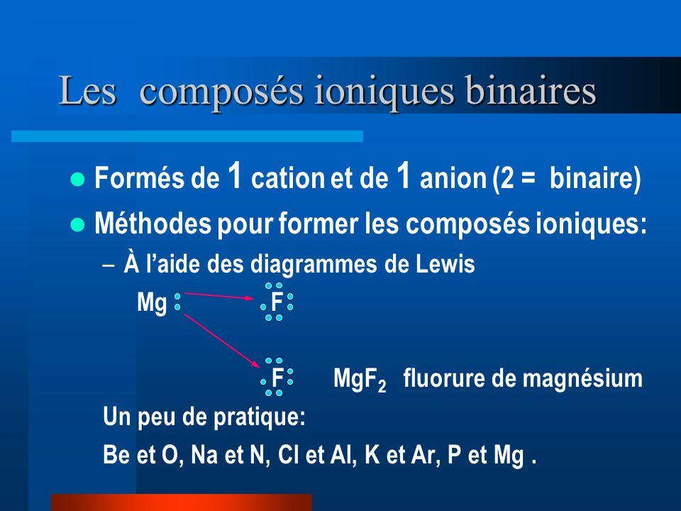 Les composés ioniques binaires Formés de 1 cation et de 1 anion (2 = binaire) Méthodes pour former les composés ioniques: – À laide des diagrammes de Lewis Mg F F MgF 2 fluorure de magnésium Un peu de pratique: Be et O, Na et N, Cl et Al, K et Ar, P et Mg.