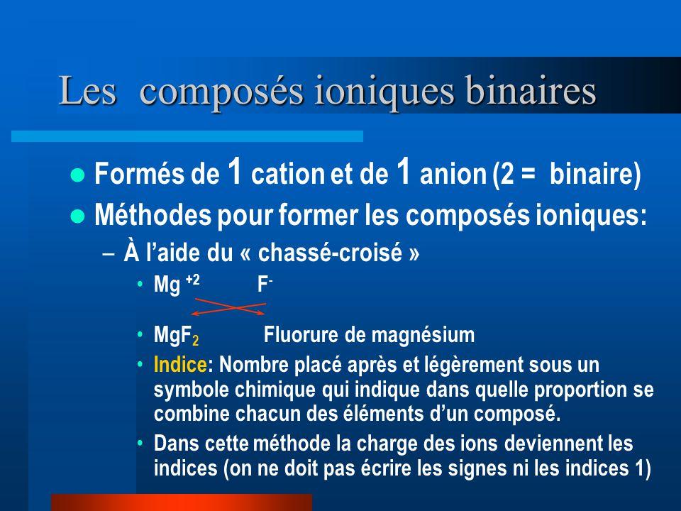 Les composés ioniques binaires Formés de 1 cation et de 1 anion (2 = binaire) Méthodes pour former les composés ioniques: – À laide du « chassé-croisé » Mg +2 F - MgF 2 Fluorure de magnésium Indice: Nombre placé après et légèrement sous un symbole chimique qui indique dans quelle proportion se combine chacun des éléments dun composé.