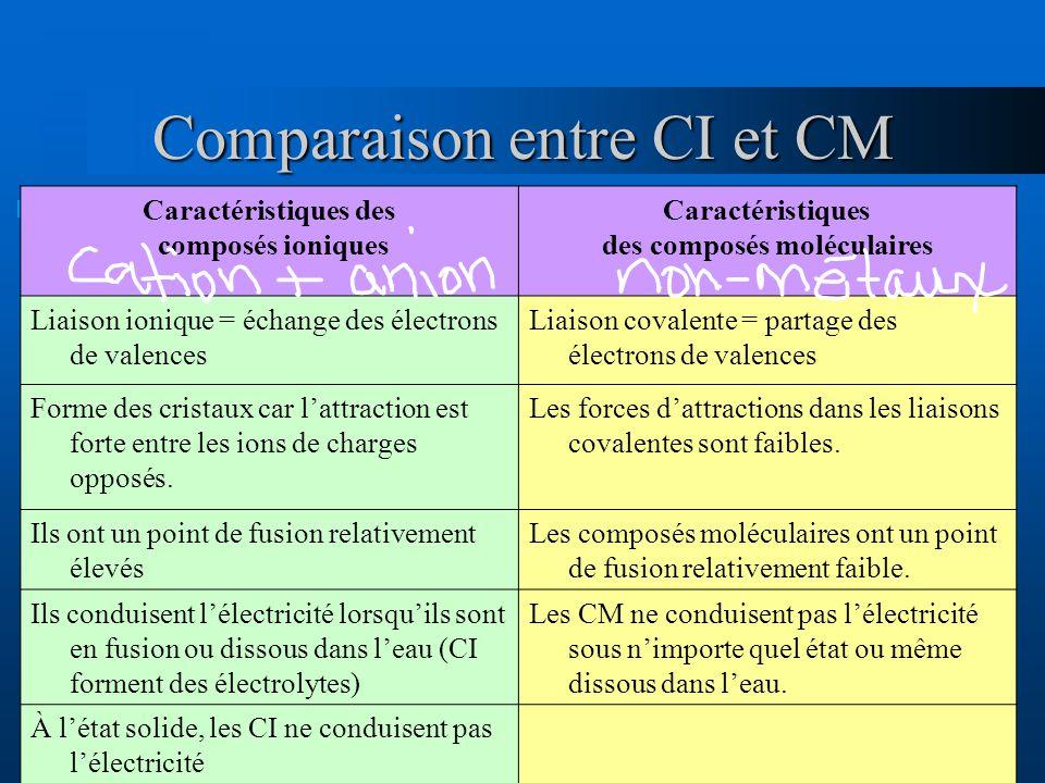 Comparaison entre CI et CM Caractéristiques des composés ioniques Caractéristiques des composés moléculaires Liaison ionique = échange des électrons de valences Liaison covalente = partage des électrons de valences Forme des cristaux car lattraction est forte entre les ions de charges opposés.