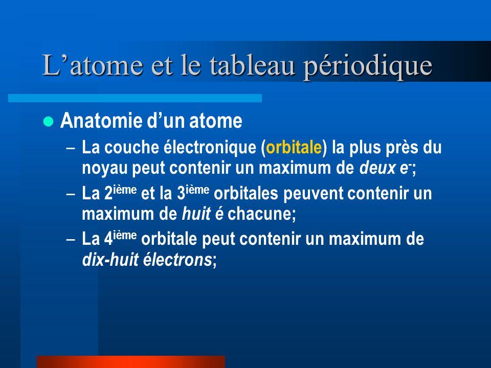 Latome et le tableau périodique Anatomie dun atome – La couche électronique (orbitale) la plus près du noyau peut contenir un maximum de deux e - ; – La 2 ième et la 3 ième orbitales peuvent contenir un maximum de huit é chacune; – La 4 ième orbitale peut contenir un maximum de dix-huit électrons ;