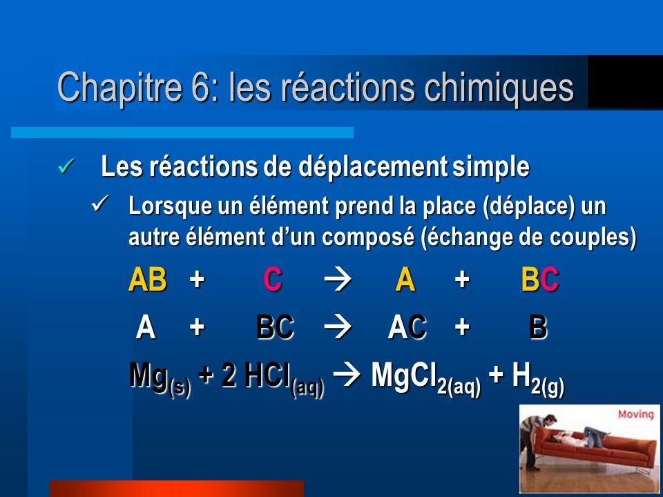 Chapitre 6: les réactions chimiques Les réactions de déplacement simple Les réactions de déplacement simple Lorsque un élément prend la place (déplace) un autre élément dun composé (échange de couples) Lorsque un élément prend la place (déplace) un autre élément dun composé (échange de couples) AB+ C A+BC A+BC AC+ B A+BC AC+ B Mg (s) + 2 HCl (aq) MgCl 2(aq) + H 2(g)