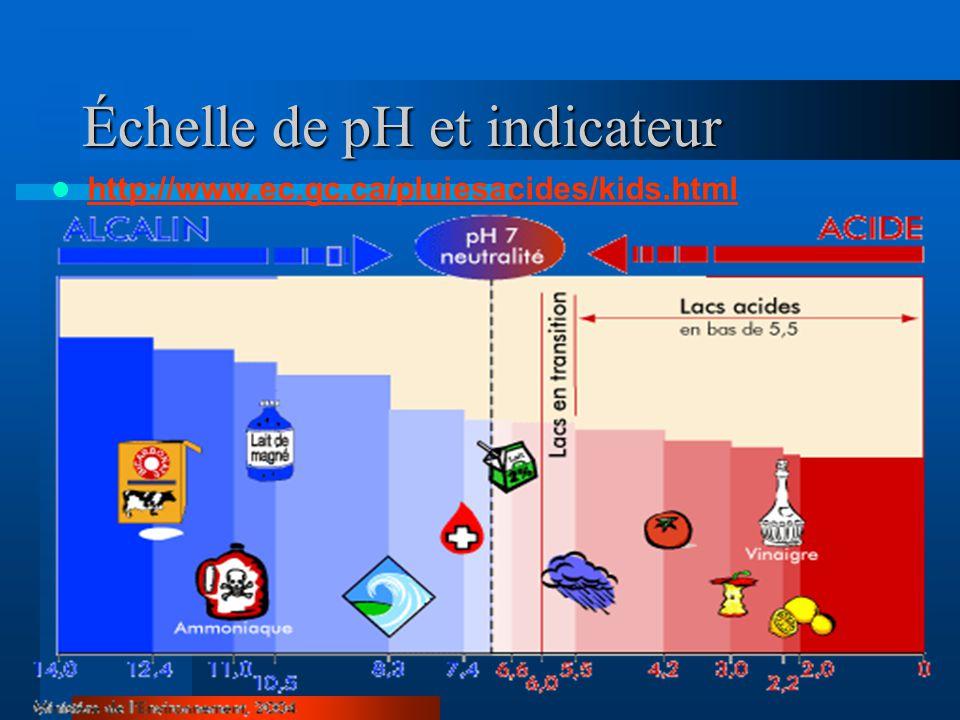 Échelle de pH et indicateur http://www.ec.gc.ca/pluiesacides/kids.html