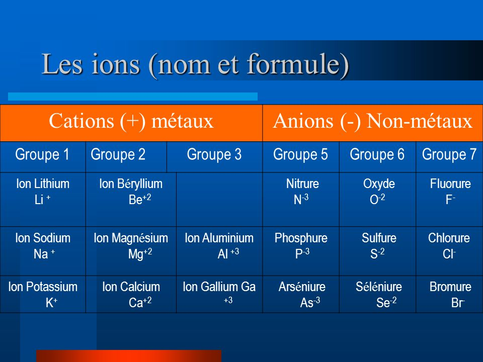 Les ions (nom et formule) Cations (+) métauxAnions (-) Non-métaux Groupe 1Groupe 2Groupe 3Groupe 5Groupe 6Groupe 7 Ion Lithium Li + Ion B é ryllium Be +2 Nitrure N -3 Oxyde O -2 Fluorure F - Ion Sodium Na + Ion Magn é sium Mg +2 Ion Aluminium Al +3 Phosphure P -3 Sulfure S -2 Chlorure Cl - Ion Potassium K + Ion Calcium Ca +2 Ion Gallium Ga +3 Ars é niure As -3 S é l é niure Se -2 Bromure Br -