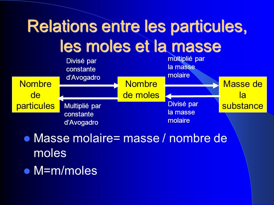 Relations entre les particules, les moles et la masse Nombre de particules Nombre de moles Masse de la substance Multiplié par constante dAvogadro Div