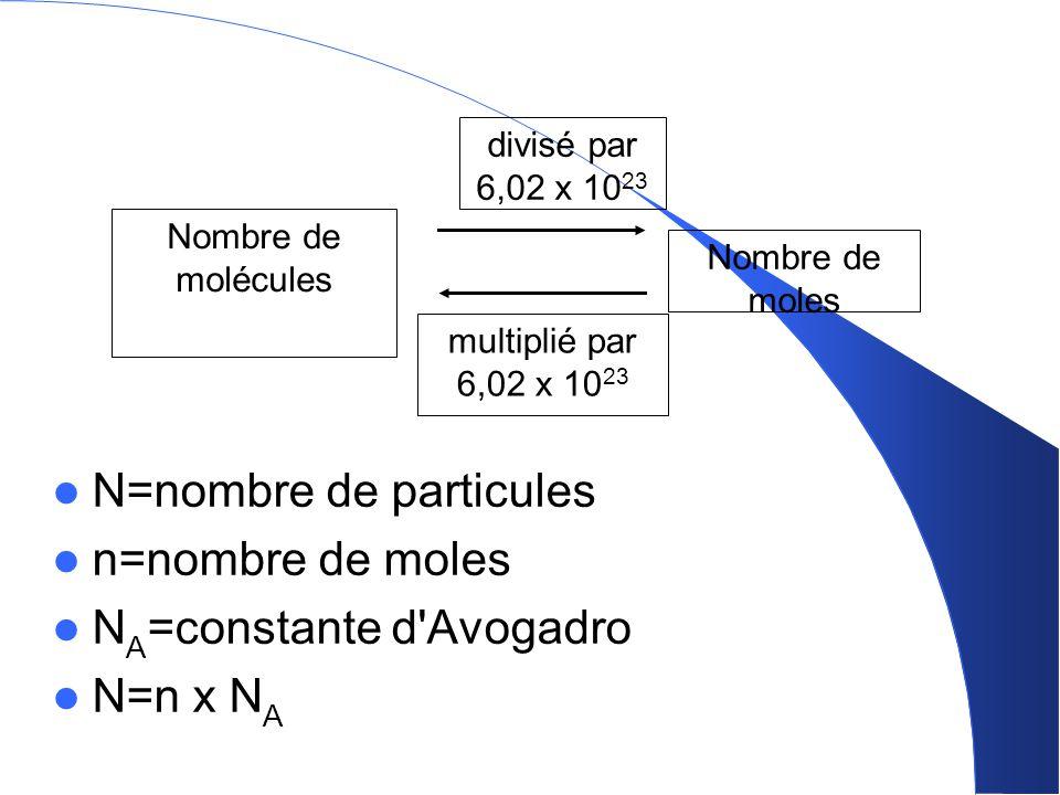 Nombre de molécules divisé par 6,02 x 10 23 multiplié par 6,02 x 10 23 Nombre de moles N=nombre de particules n=nombre de moles N A =constante d'Avoga