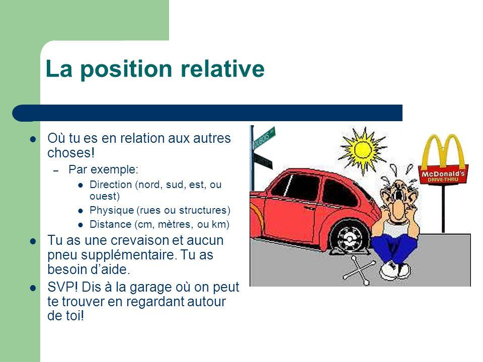 La position relative Où tu es en relation aux autres choses! – Par exemple: Direction (nord, sud, est, ou ouest) Physique (rues ou structures) Distanc