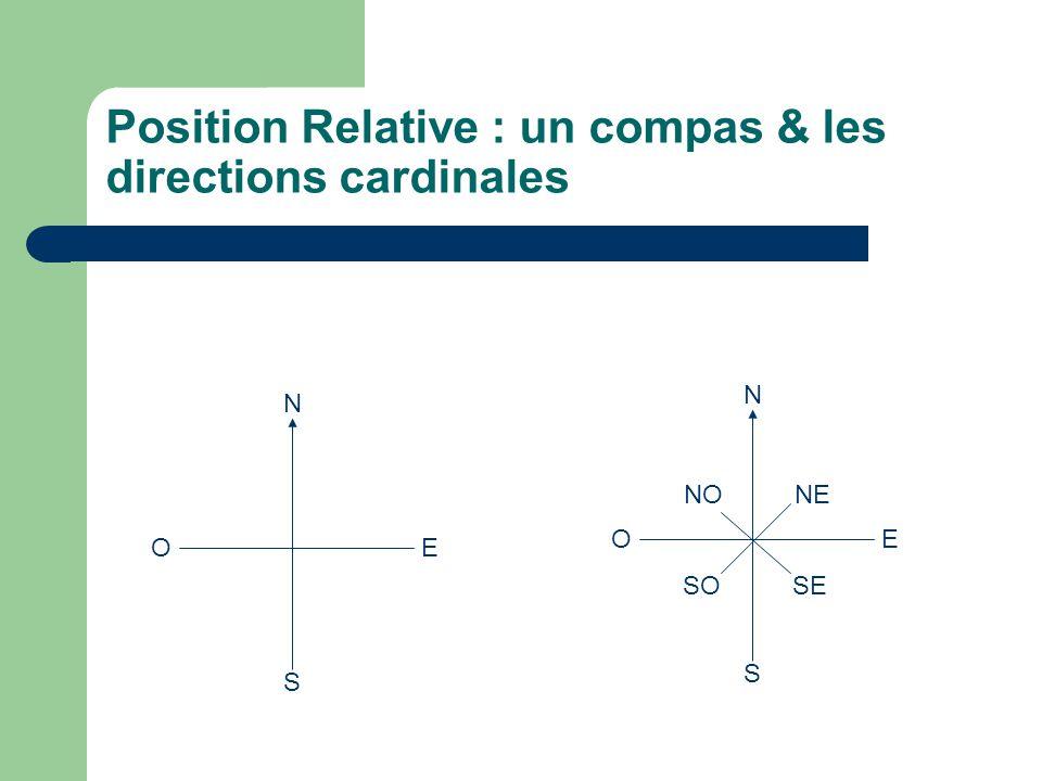 Position Relative : un compas & les directions cardinales N O E S N O E S NE SO NO SE