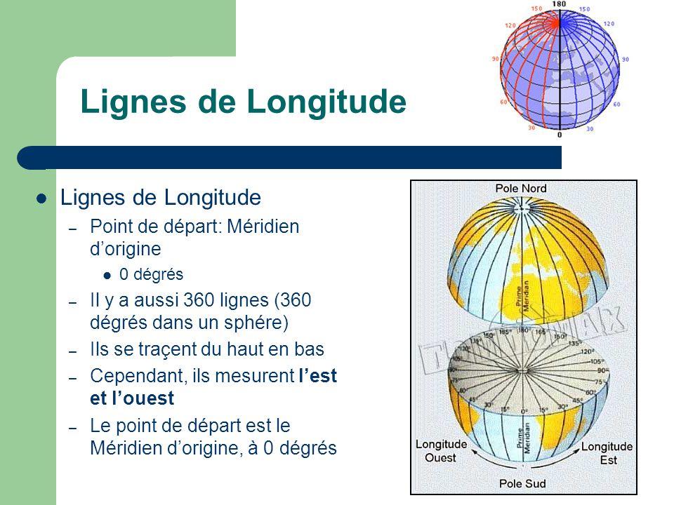Lignes de Longitude – Point de départ: Méridien dorigine 0 dégrés – Il y a aussi 360 lignes (360 dégrés dans un sphére) – Ils se traçent du haut en ba