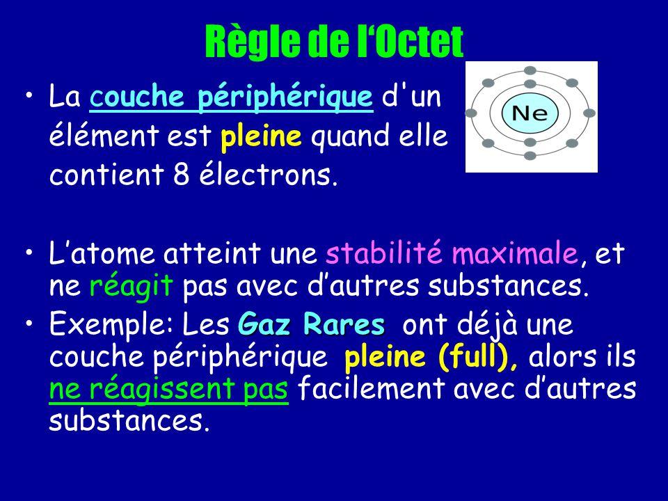 Règle de lOctet La couche périphérique d'un élément est pleine quand elle contient 8 électrons. Latome atteint une stabilité maximale, et ne réagit pa