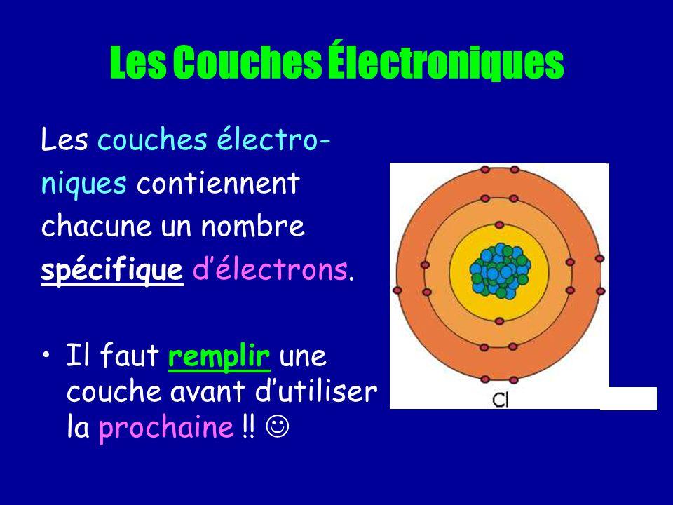 Les Ions Positifs et Négatifs Écrire les ions suivants: Chlore Sodium Oxygène Béryllium Néon Cl - Na + O 2- Be 2+ Ne