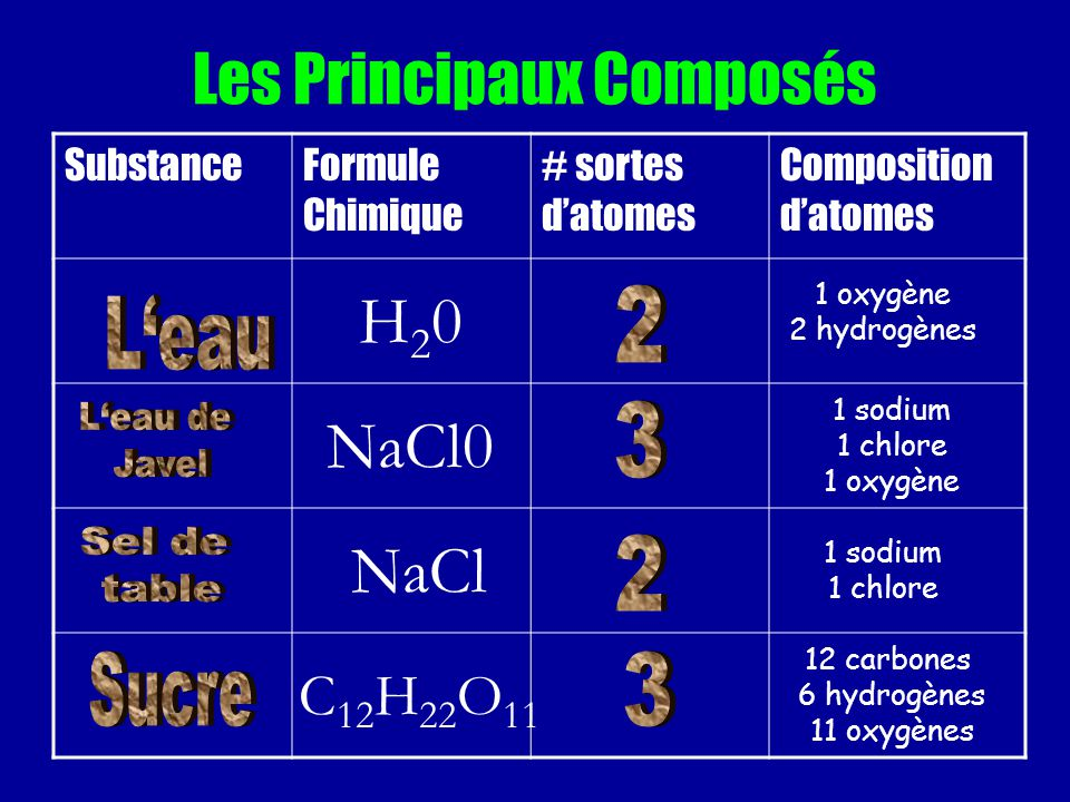 Les Principaux Composés SubstanceFormule Chimique # sortes datomes Composition datomes H20H20 1 oxygène 2 hydrogènes NaCl0 1 sodium 1 chlore 1 oxygène