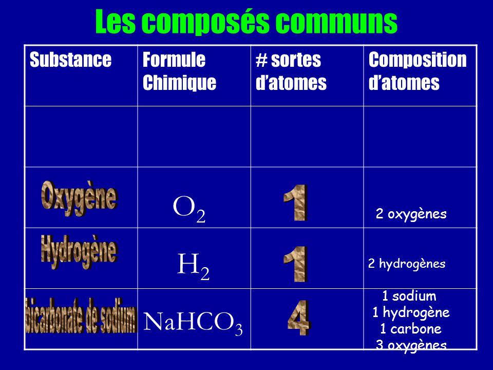 Les composés communs SubstanceFormule Chimique # sortes datomes Composition datomes O2O2 2 oxygènes H2H2 2 hydrogènes NaHCO 3 1 sodium 1 hydrogène 1 c