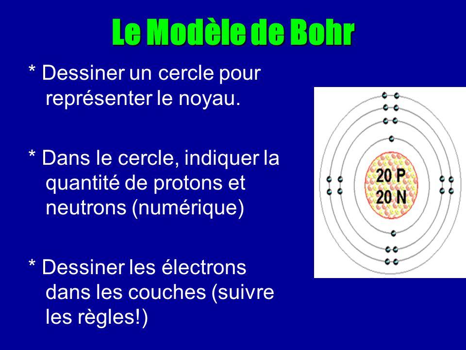 Le Modèle de Bohr * Dessiner un cercle pour représenter le noyau. * Dans le cercle, indiquer la quantité de protons et neutrons (numérique) * Dessiner