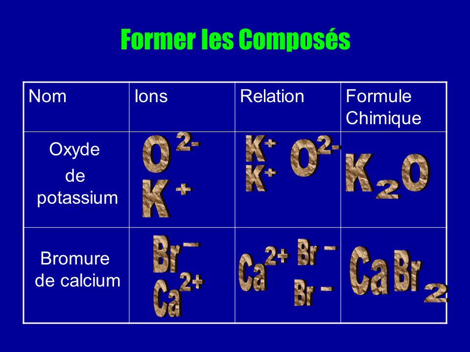 Former les Composés NomIonsRelationFormule Chimique Oxyde de potassium Bromure de calcium
