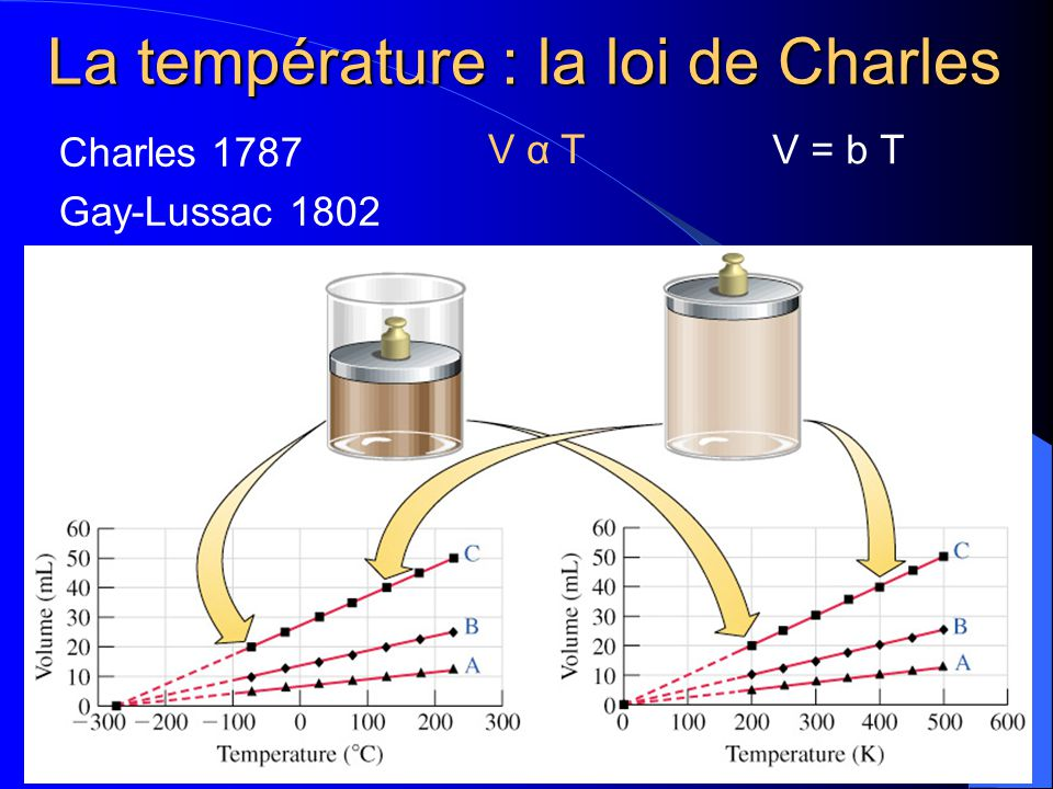 La température: la loi de Charles Selon la théorie cinétique moléculaire, la température est proportionnelle à l énergie cinétique (c-a-d, énergie de mouvement) moyenne des particules dune substance.