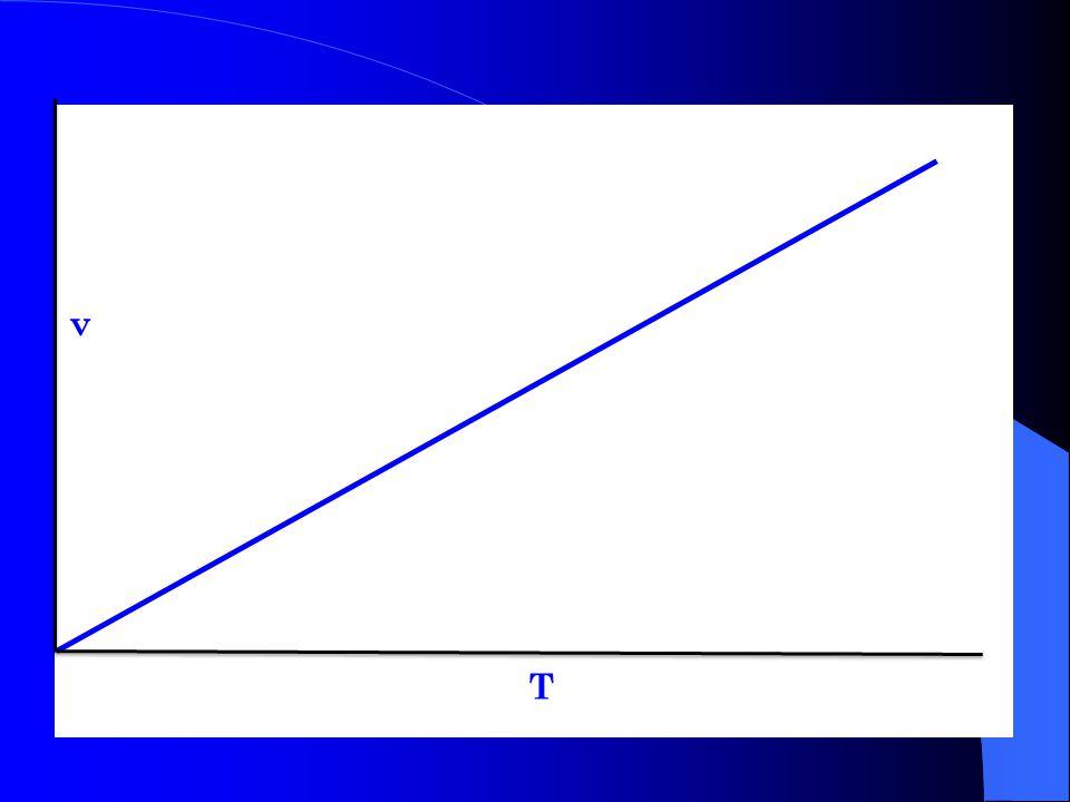 La température: la loi de Charles Le kelvin (symbole K, du nom de Lord Kelvin) est l unité SI de température thermodynamiqueLord KelvinSItempératurethermodynamique degrés Celsius en kelvins : K = °C + 273,15 kelvins en degrés Celsius : °C = K - 273,15