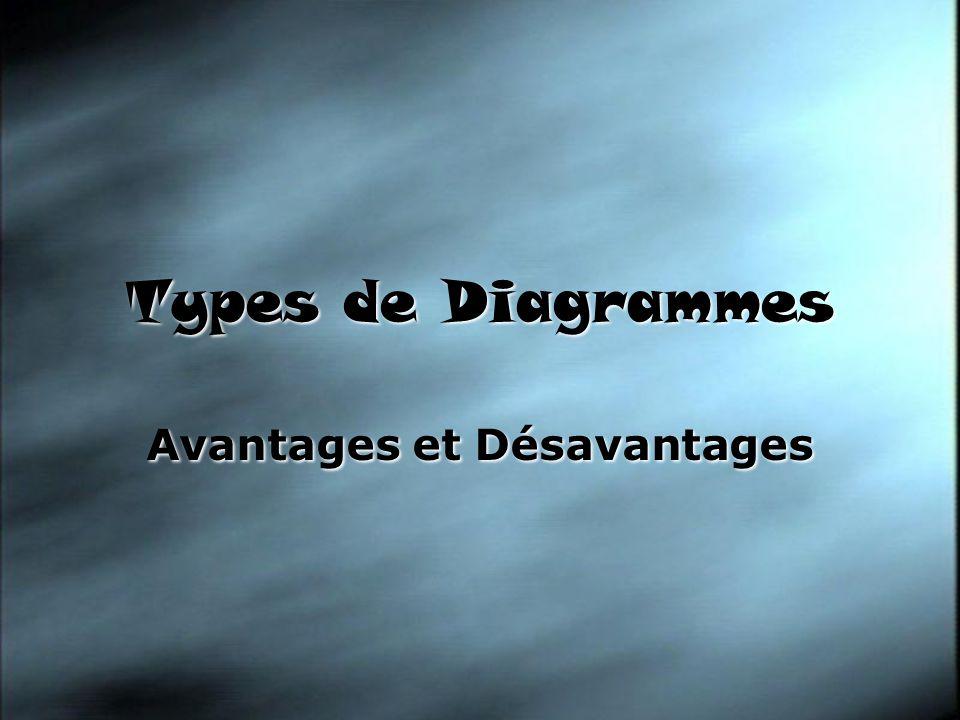 Types de Diagrammes Avantages et Désavantages