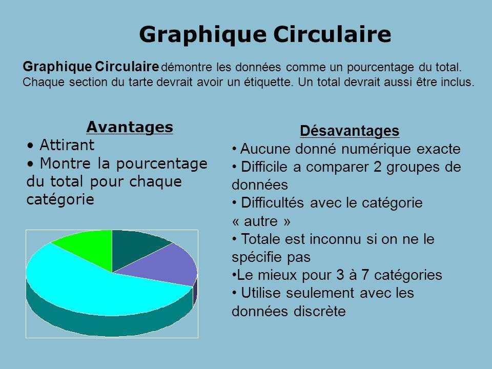 Graphique Circulaire Graphique Circulaire démontre les données comme un pourcentage du total.