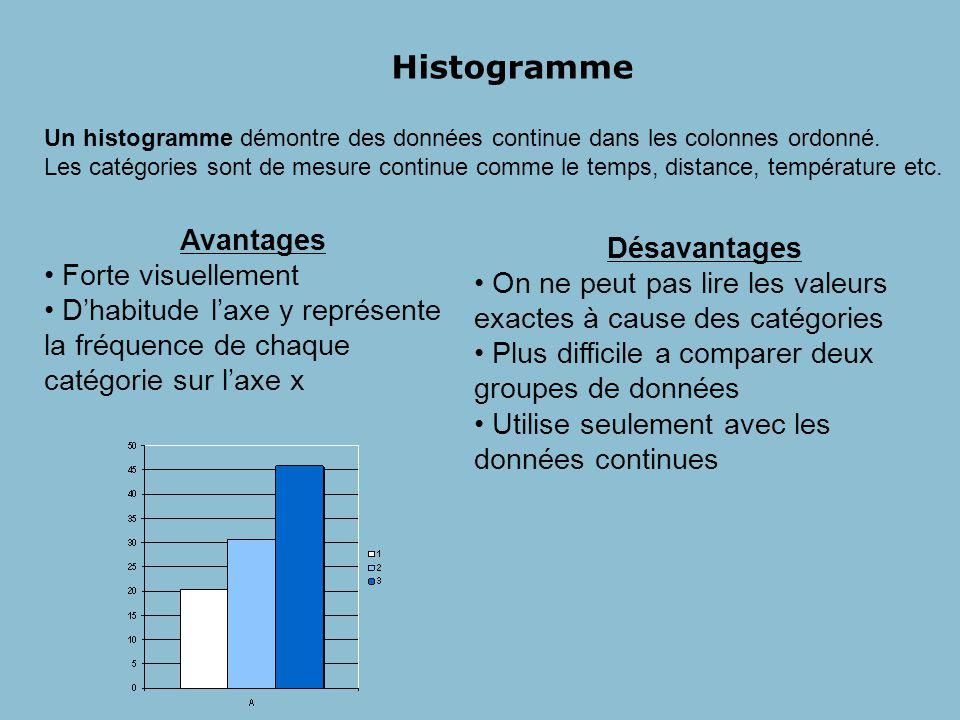 Histogramme Un histogramme démontre des données continue dans les colonnes ordonné.