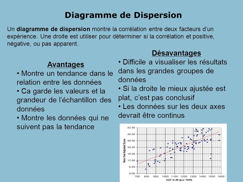 Diagramme à Tiges et à Feuilles Les diagrammes à tiges et à feuille notent les valeurs en rangées et peuvent facilement être converti en histogramme.
