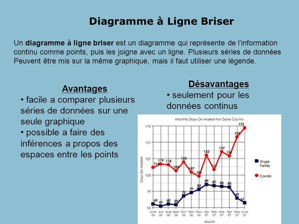 Diagramme à Ligne Briser Un diagramme à ligne briser est un diagramme qui représente de linformation continu comme points, puis les joigne avec un ligne.