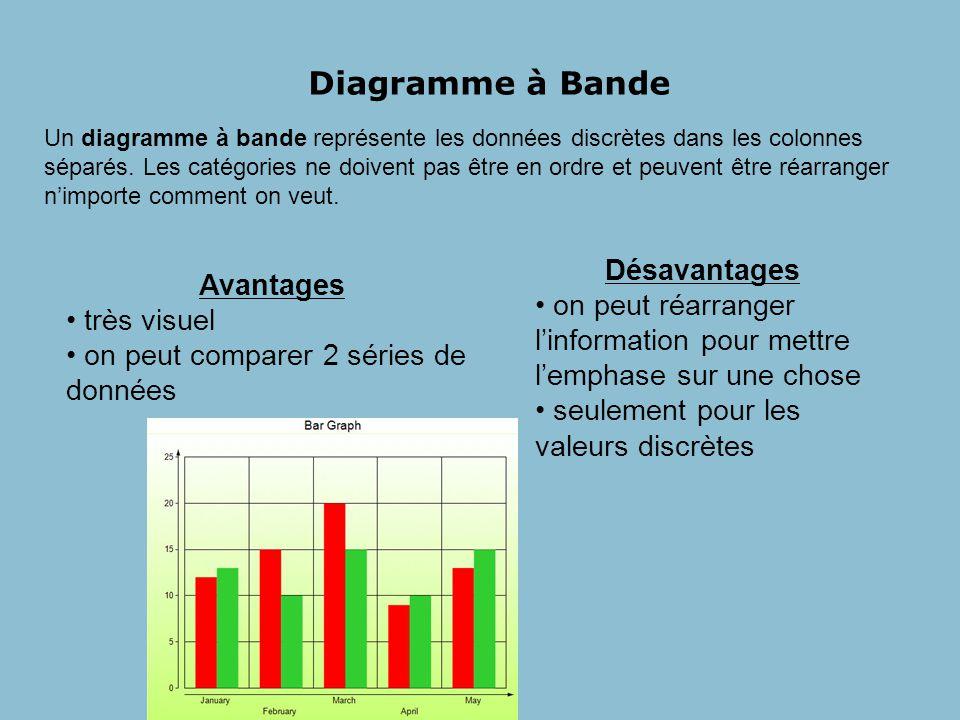 Diagramme à Bande Un diagramme à bande représente les données discrètes dans les colonnes séparés.