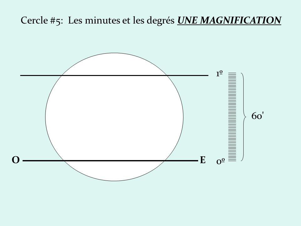 Cercle #5: Les minutes et les degrés UNE MAGNIFICATION OE 0º0º 1º1º 60'