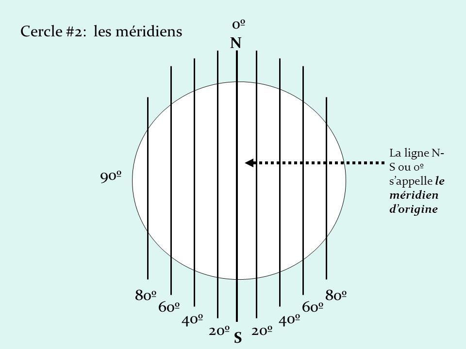 Cercle #2: les méridiens N S 90º 80º 60º 40º 20º 0º0º 80º 60º 40º 20º La ligne N- S ou 0º sappelle le méridien dorigine