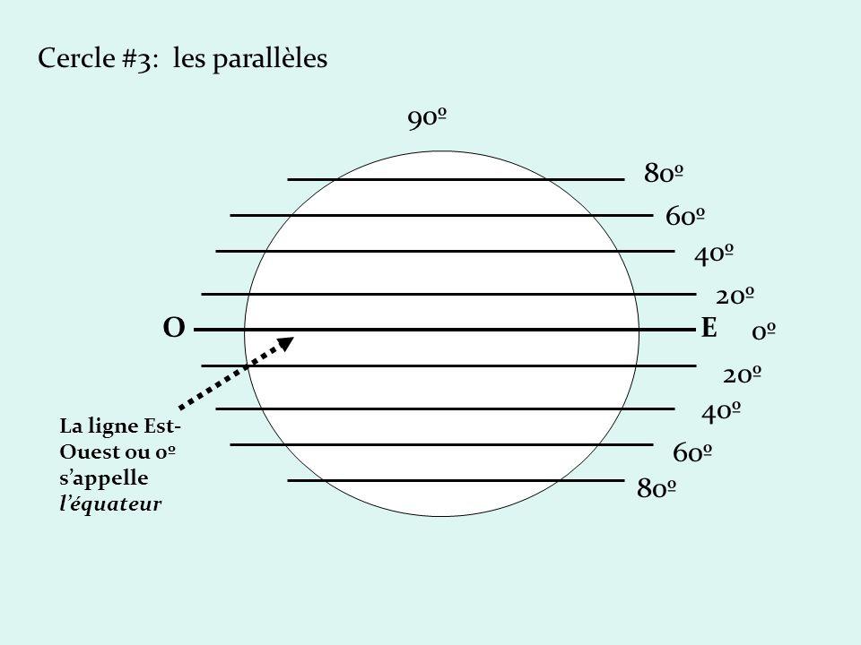 Cercle #3: les parallèles OE 0º0º 90º 80º 60º 40º 20º 80º 60º 40º 20º La ligne Est- Ouest ou 0º sappelle léquateur