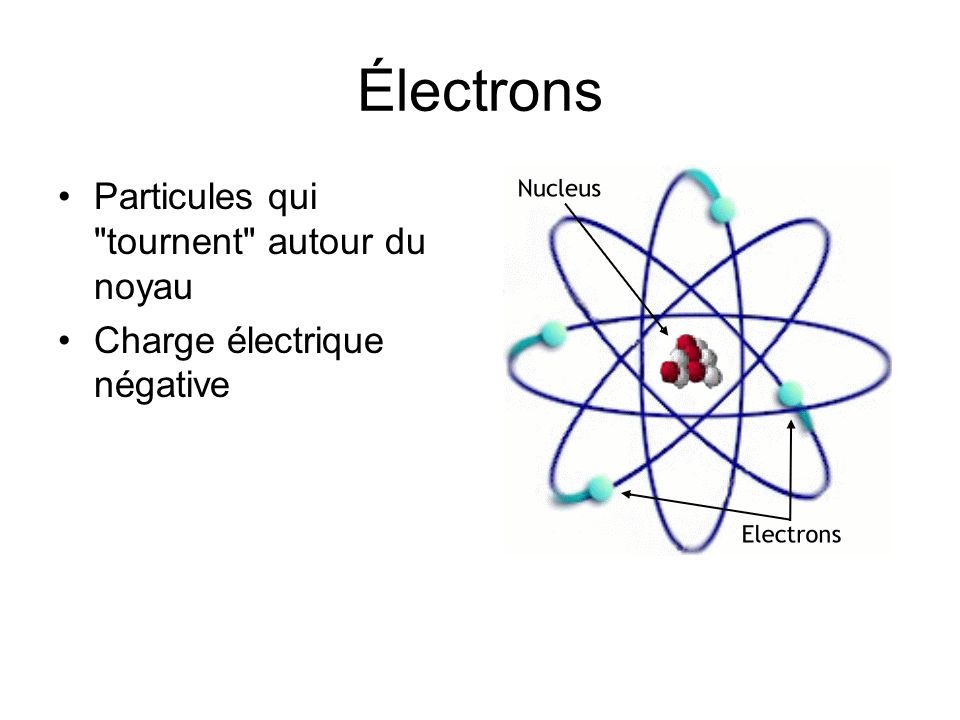 Électrons Particules qui tournent autour du noyau Charge électrique négative