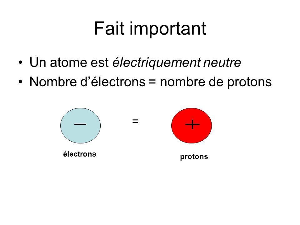 Fait important Un atome est électriquement neutre Nombre délectrons = nombre de protons = électrons protons