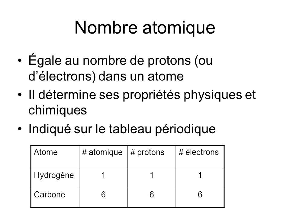 Nombre atomique Égale au nombre de protons (ou délectrons) dans un atome Il détermine ses propriétés physiques et chimiques Indiqué sur le tableau périodique Atome# atomique# protons# électrons Hydrogène111 Carbone666