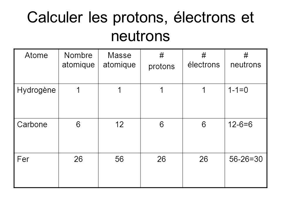 Calculer les protons, électrons et neutrons AtomeNombre atomique Masse atomique # protons # électrons # neutrons Hydrogène11111-1=0 Carbone6126612-6=6 Fer265626 56-26=30