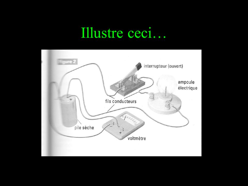 Illustre ceci…