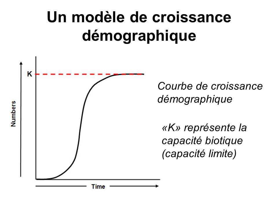 Un modèle de croissance démographique Courbe de croissance démographique «K» représente la capacité biotique (capacité limite)