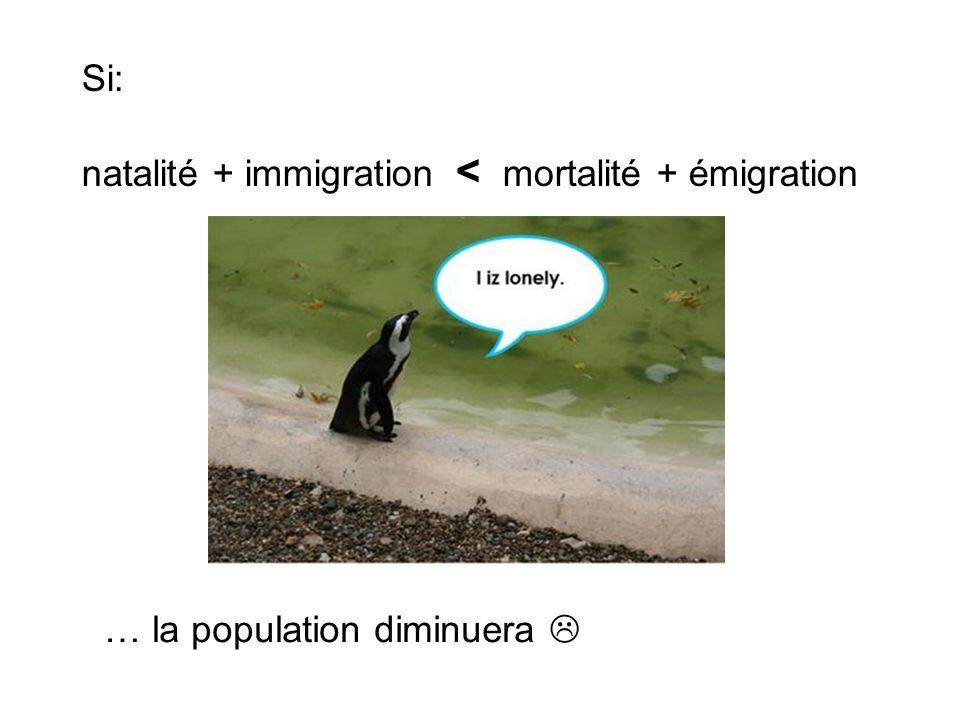 Si: natalité + immigration < mortalité + émigration … la population diminuera