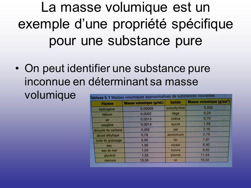La masse volumique est un exemple dune propriété spécifique pour une substance pure On peut identifier une substance pure inconnue en déterminant sa m