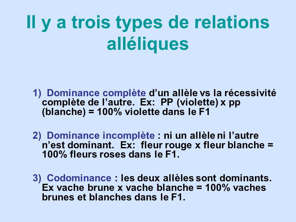 1) Dominance complète dun allèle vs la récessivité complète de lautre. Ex: PP (violette) x pp (blanche) = 100% violette dans le F1 2) Dominance incomp